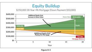 equity-buildup-chart