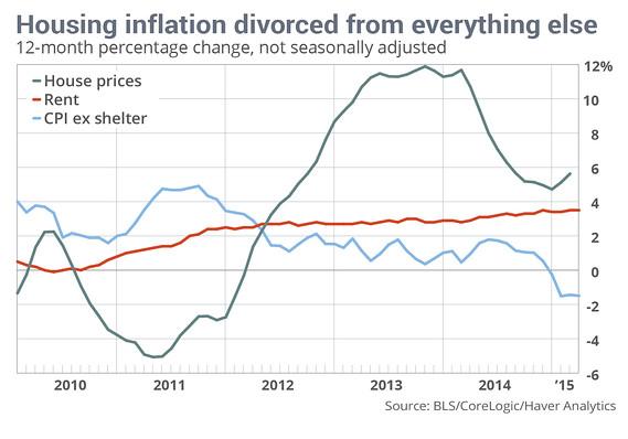housinginflation