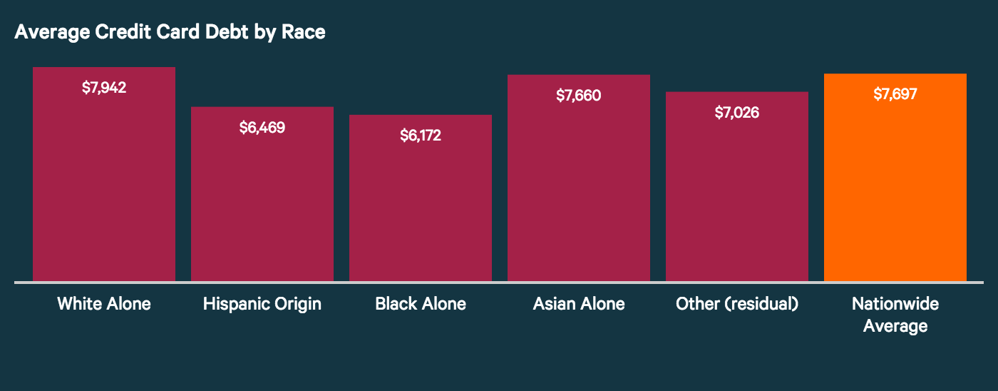 average-credit-card-debt-by-race