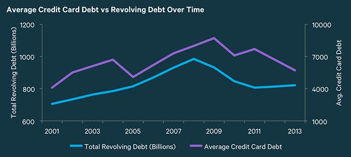 graph-for-avg-debt_copy