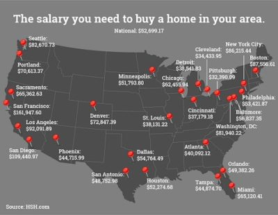 Salary Needs To Buy A Home In The US
